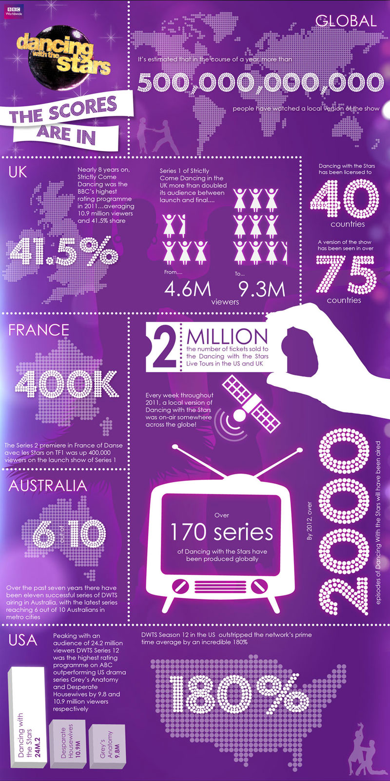 Infographic for Dancing with the Stars | Graphic Designer London
